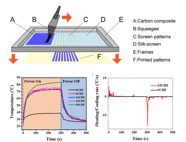 Ultrafast Electro-Thermal Responsive Heating Film Fabricated from Graphene Modified Conductive Materials