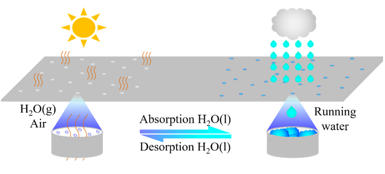 Self-Sealing Polyolefin by Super-Absorbent Polymer
