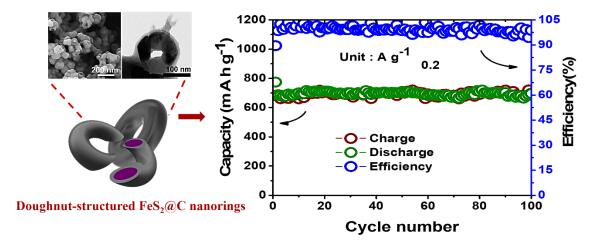 Doughnut-structured FeS2@C nanorings: Towards the efficient synthesis and application in high-performance Li-ion cathode