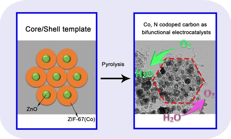 Core/shell Template-derived Co, N-doped Carbon Bifunctional Electrocatalysts for Rechargeable Zn-air Battery