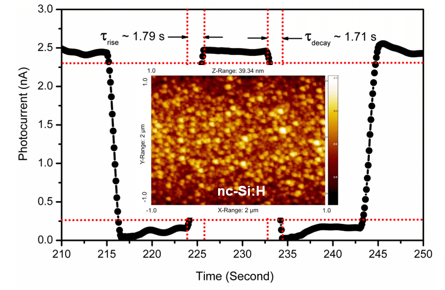 Excellent Response and Recovery Time of Photo-Detectors Based on Nc-Si:H Films Grown by Using Hot Wire Method