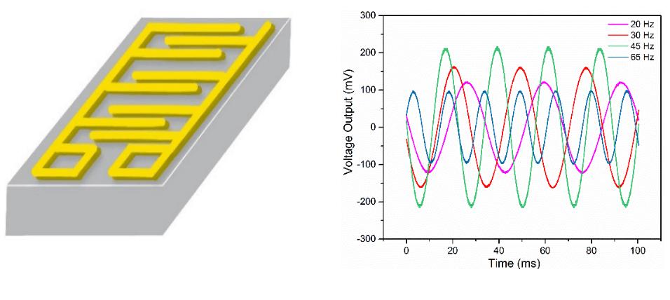 An Efficient Polyvinylidene Fluoride (PVDF) Nanogenerator for Energy Harvesting in Low Frequency Range