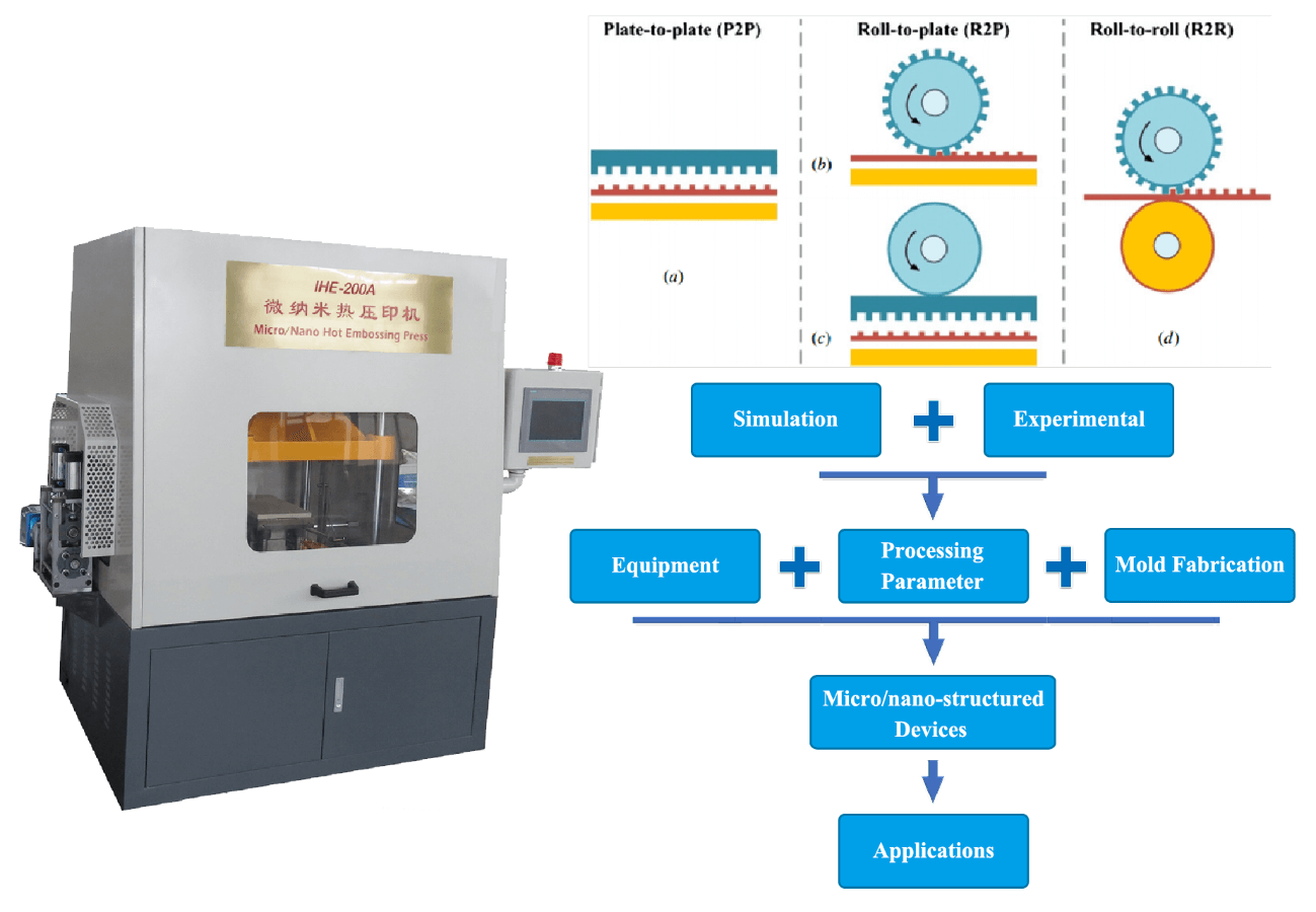 Development and Application of Hot Embossing in Polymer Processing: A Review