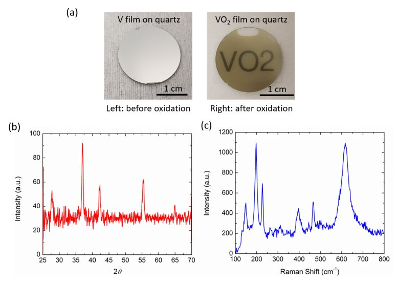 Temperature-dependent Optical Characterization of VO2 Thin Film Prepared from Furnace Oxidation Method