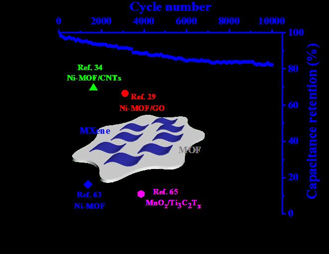 Significantly Enhanced Ultrathin NiCo-based MOF Nanosheet Electrodes Hybrided with Ti3C2Tx MXene for High Performance Asymmetric Supercapacitor