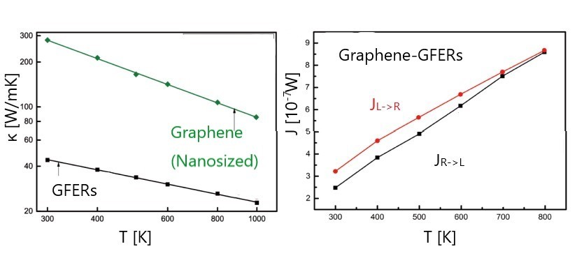 Phonon Thermal Transport Properties of Graphene Periodically Embedded with Four- and Eight-membered Rings: a Molecular Dynamics Study