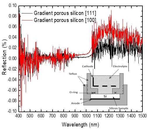 Anti-Glare Coatings Based on Porous Silicon Structures