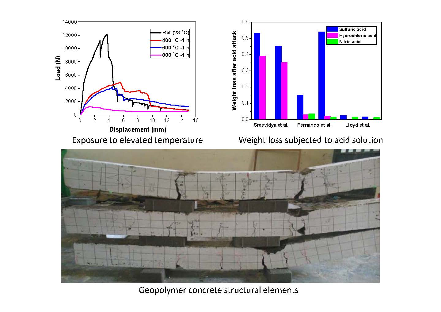 AReview on Durability of Alkali-activated System from Sustainable Construction Materials to Infrastructures