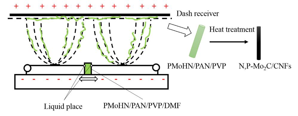 Fabrication of N, P-codoped Mo2C/Carbon Nanofibers via Electrospinning as Electrocatalyst for HydrogenEvolution Reaction