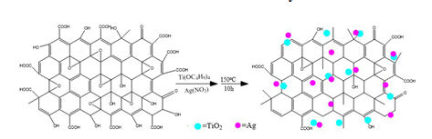 A Facile Synthesis of Ag/TiO2/rGO Nanocomposites with Enhanced Visible Light Photocatalytic Activity