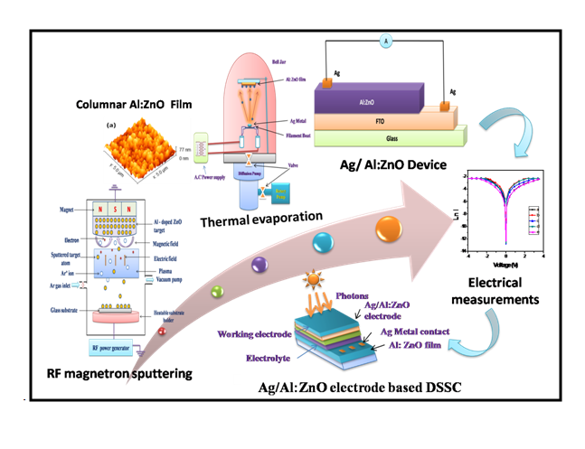 Temperature Dependent Studies on Radio Frequency Sputtered Al Doped ZnO Thin Film