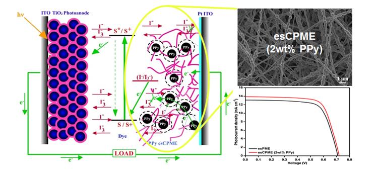 Influence of Polypyrrole Incorporated Electrospun Poly(vinylidene fluoride-co-hexafluoropropylene) Nanofibrous Composite Membrane Electrolyte on the Photovoltaic Performance of Dye Sensitized Solar Cell