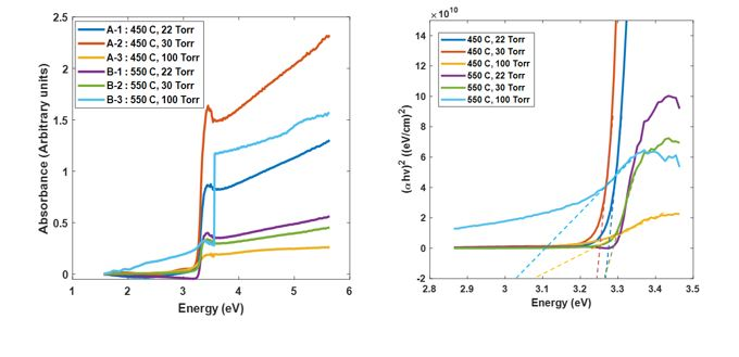 Optical and Structural Properties of Nickel Doped Zinc Oxide Grown by Metal Organic Chemical Vapor Deposition (MOCVD) at Different Reaction Chamber Conditions
