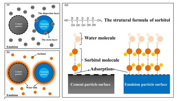 Investigation of Compatibility of Fluorine-Acrylic Emulsion and Sulphoaluminate Cement in the Design of Composite Coating: Effects of Sorbitol and Its Mechanism