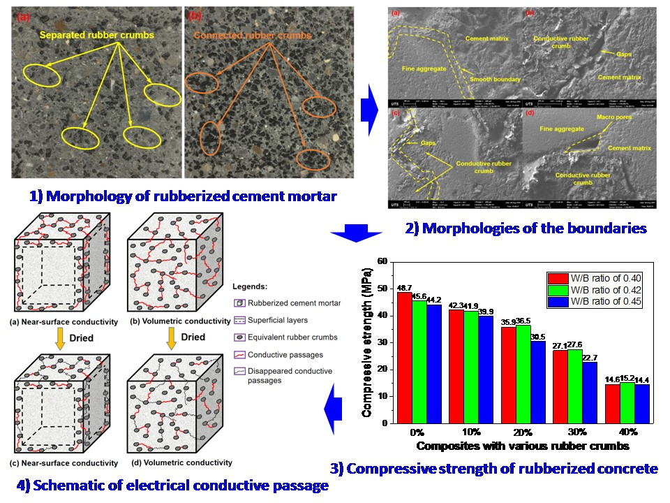 Mechanical and Conductive Properties of Smart Cementitious Composites with Conductive Rubber Crumbs