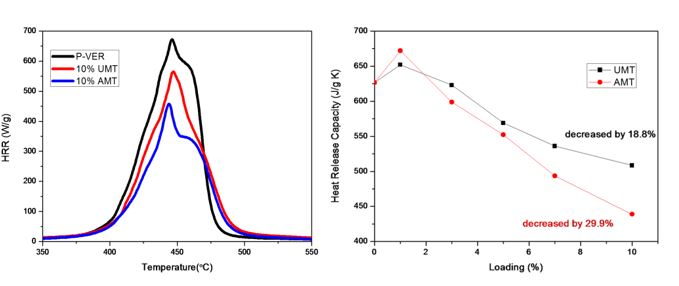 Synthesis and Characterization of Antiflammable Vinyl Ester ResinNanocomposites with Surface functionalized Nanotitania