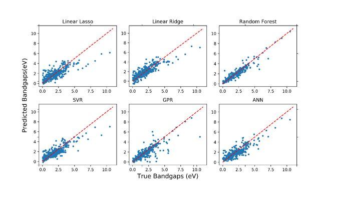 Machine Learning Prediction for Bandgaps of Inorganic Materials