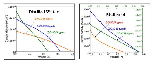 The Influence of Polysulfide Solvent on the Performance of Cadmium Sulfide Sensitized Zirconium Dioxide-Based Quantum Dots
