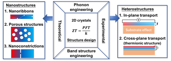 Nanostructured and Heterostructured 2D Materials for Thermoelectrics