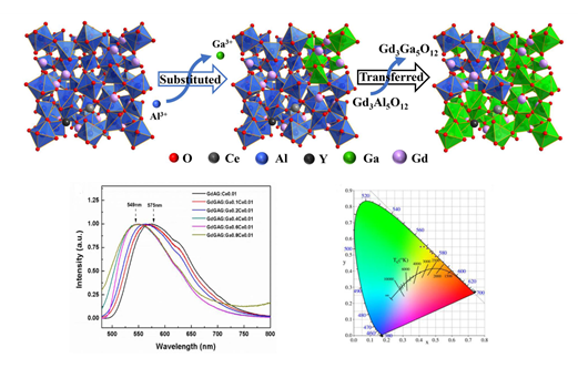 Study on Design, Synthesis and Controlled Color Emission of (Gd,Y)AG:Ce3+ Based Phosphors Through Replacing Al3+ Partly