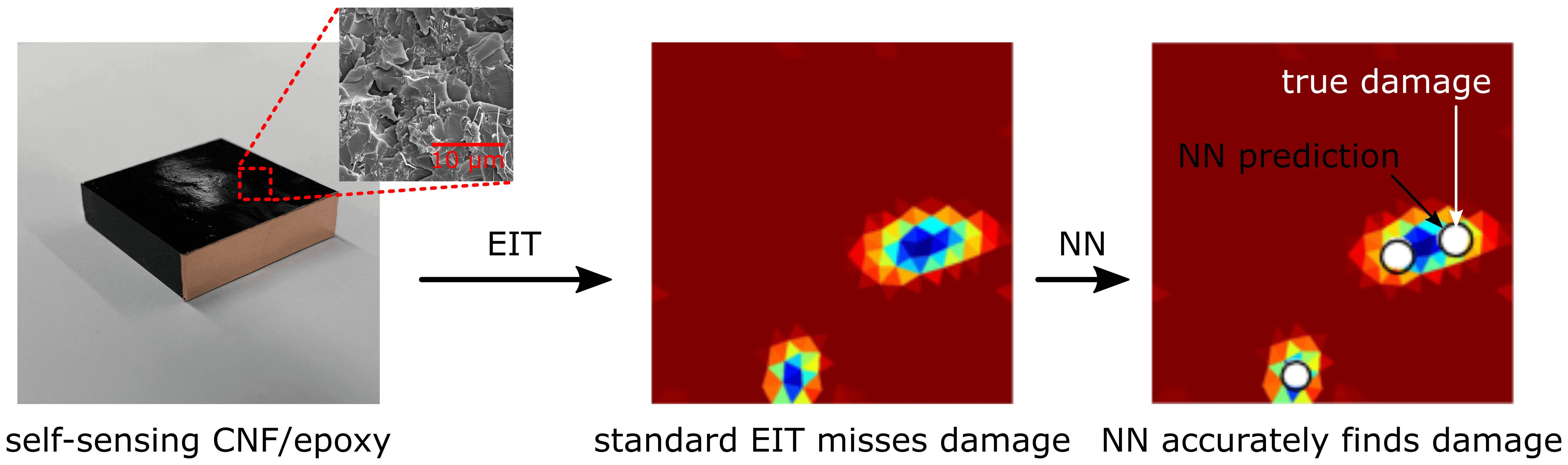 Spatial Damage Characterization in Self-Sensing Materials via Neural Network-Aided Electrical Impedance Tomography: A Computational Study