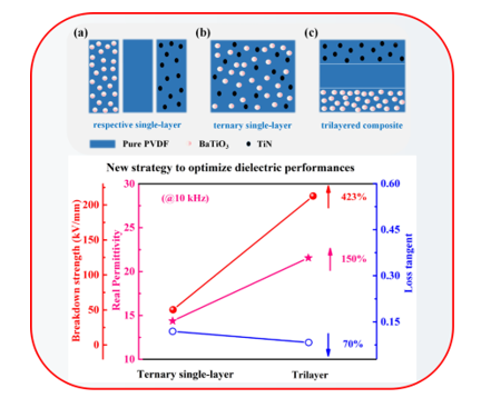 Optimizing Strategy for the Dielectric Performance of Topological-structured Polymer Nanocomposites by Rationally Tailoring the Spatial Distribution of Nanofillers