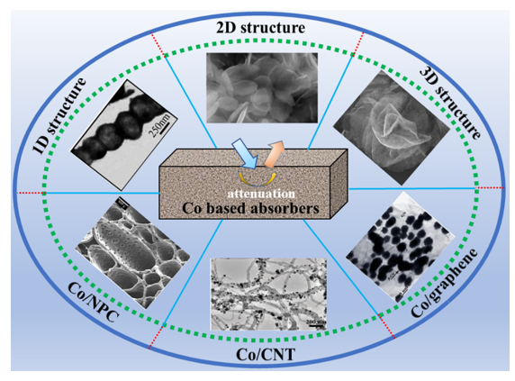 Recent Development in Fabrication of Co Nanostructures and Their Carbon Nanocomposites for Electromagnetic Wave Absorption