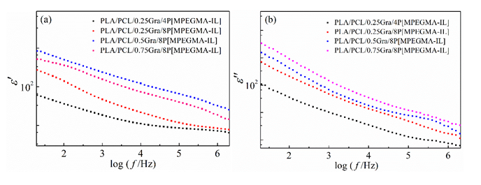 Synergistic Effect of P[MPEGMA-IL] Modified Graphene on Morphology and Dielectric Properties of PLA/PCL Blends