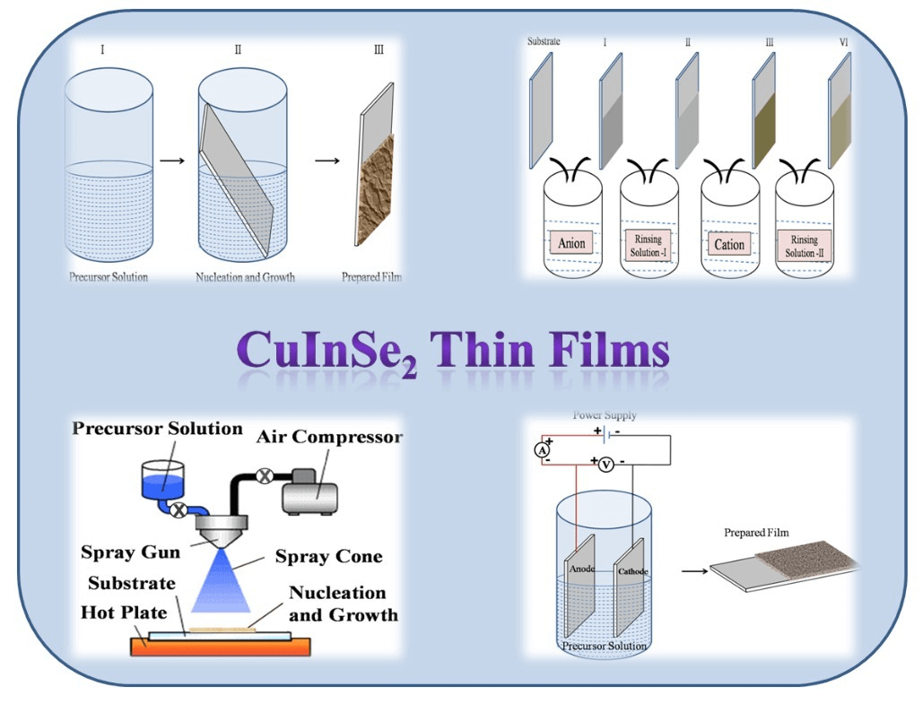 Chemically Deposited CuInSe2 Thin Films and their Photovoltaic Properties: A Review