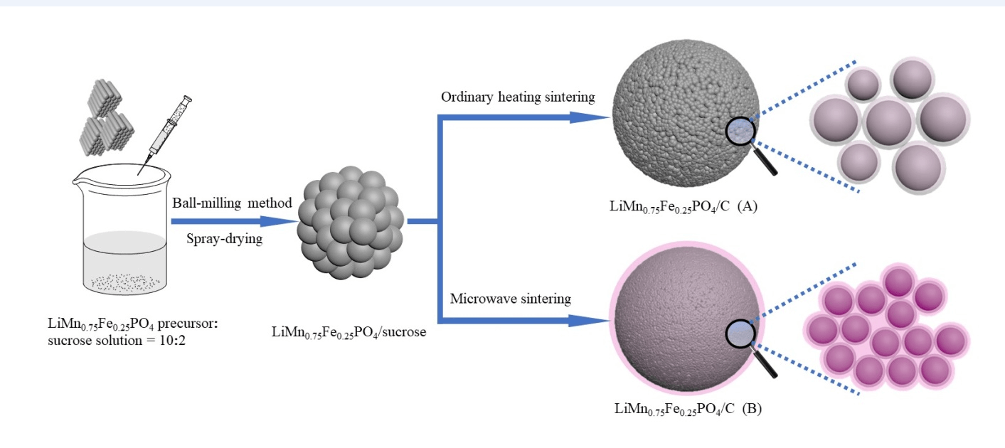 Facile Synthesis of LiMn0.75Fe0.25PO4/C Nanocomposite Cathode Materials of Lithium-Ion Batteries through Microwave Sintering