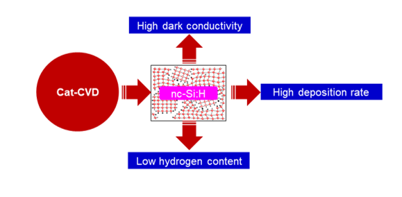 Effect of Phosphine Gas Conditions on Structural, Optical and Electrical Properties of Nc-Si:H Films Deposited by Cat-CVD Method