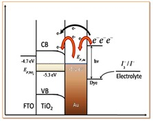 Deposition of TiO2 and Au: TiO2Film and Their Photoelectrochemical Properties
