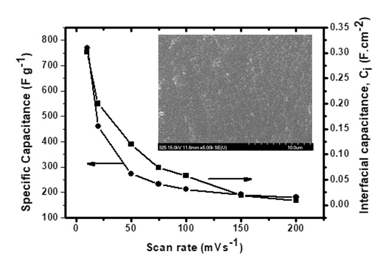 Chemically Deposited NiCo2O4 Thin Films for Electrochemical Study