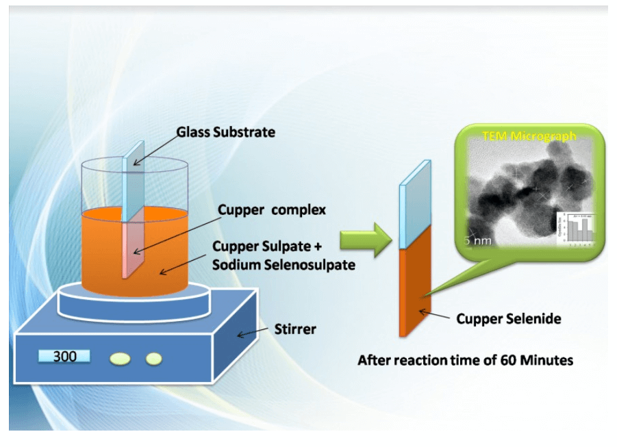 Nanocrystalline Copper Selenide Formation by Direct Reaction between Cu-ions and Selenosulfate