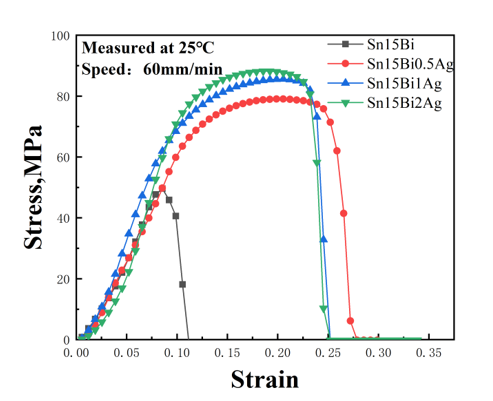 Effect of Different Ag Content on the Structural and Mechanical Properties of Sn15Bi Solder