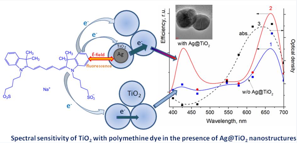 Plasmonic Effect of Ag Nanoparticles on Polymethine Dyes Sensitized Titanium Dioxide