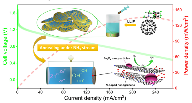 NH3-activated Fullerene Derivative Hierarchical Microstructures to Porous Fe3O4/N-C for Oxygen Reduction Reaction and Zn-air Battery