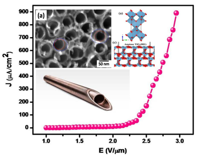 Field Emission Characteristics of Double Walled TiO2 Nanotubes