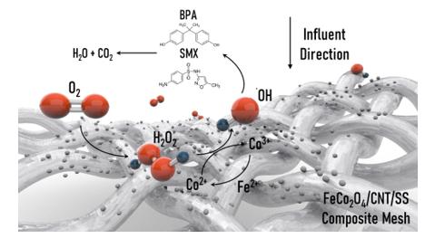 Degradation of Hazardous Organics via Cathodic Flow-through Process Using a Spinel FeCo2O4/CNT Decorated Stainless-Steel Mesh