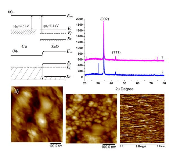 Study the Effect of ZnO/Cu/ZnO Multilayer Structure by RF Magnetron Sputtering For Flexible Display Applications