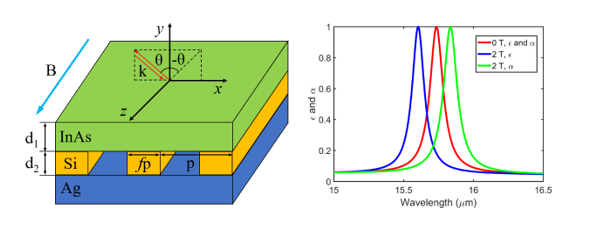 Strong Nonreciprocal Radiation in a InAs Film by Critical Coupling with a Dielectric Grating