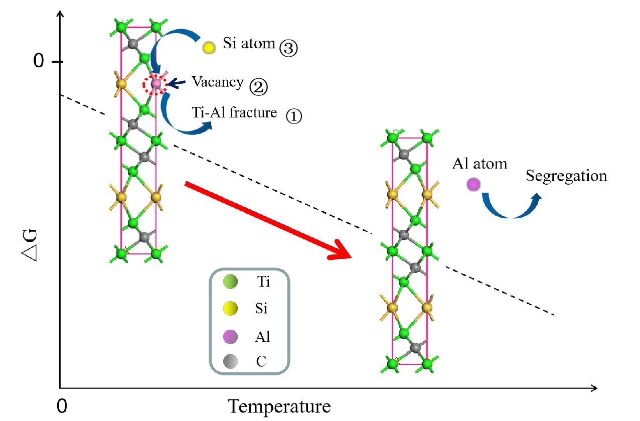 First-principle Study and Experiment on Temperature-dependent Substitution Process of Si in Ti3(Si,Al)C2 Solid Solution