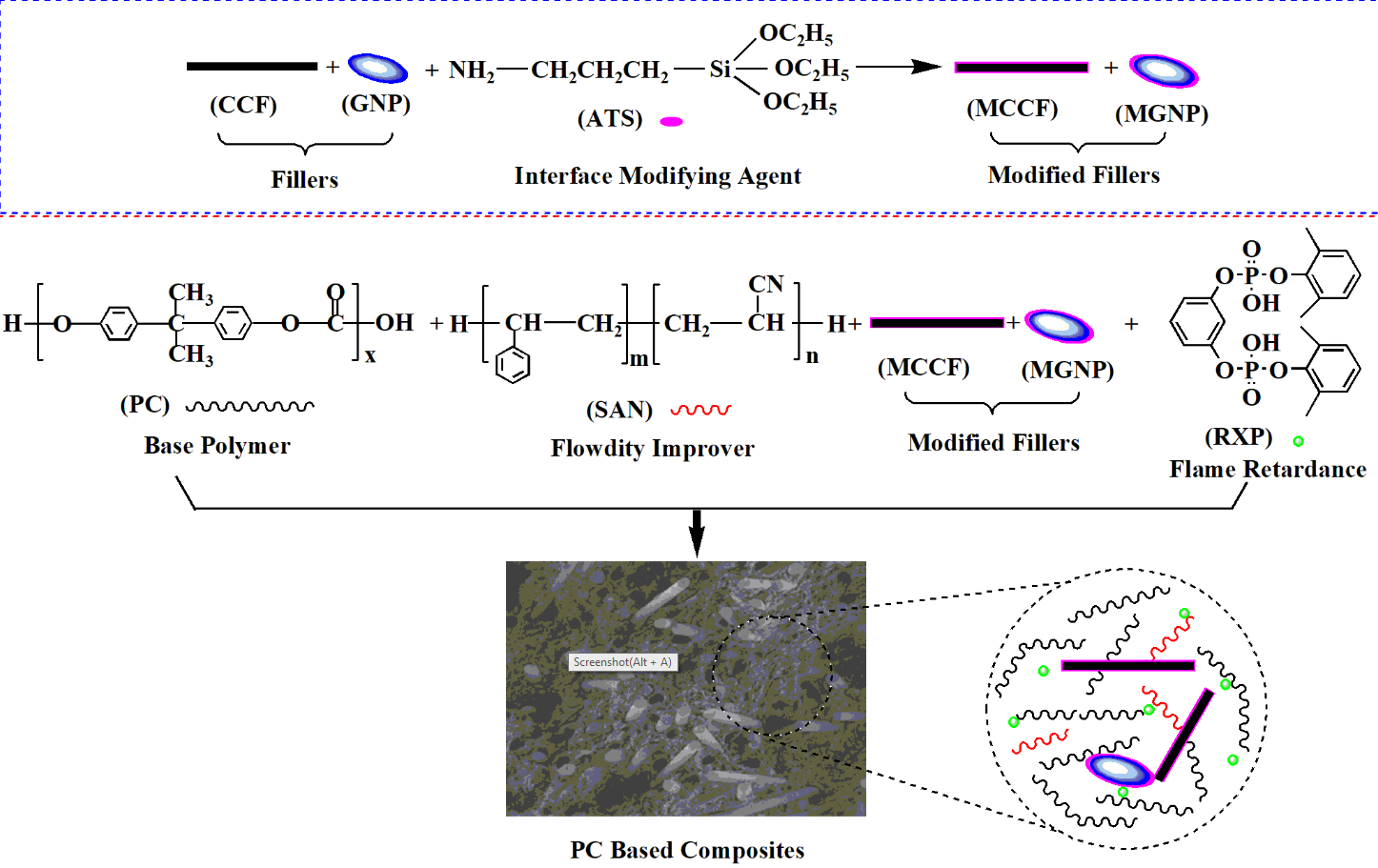 Effects of Functional Additives on Structure and Properties of Polycarbonate-Based Composites Filled with Hybrid Chopped Carbon Fiber/Graphene Nanoplatelet Fillers