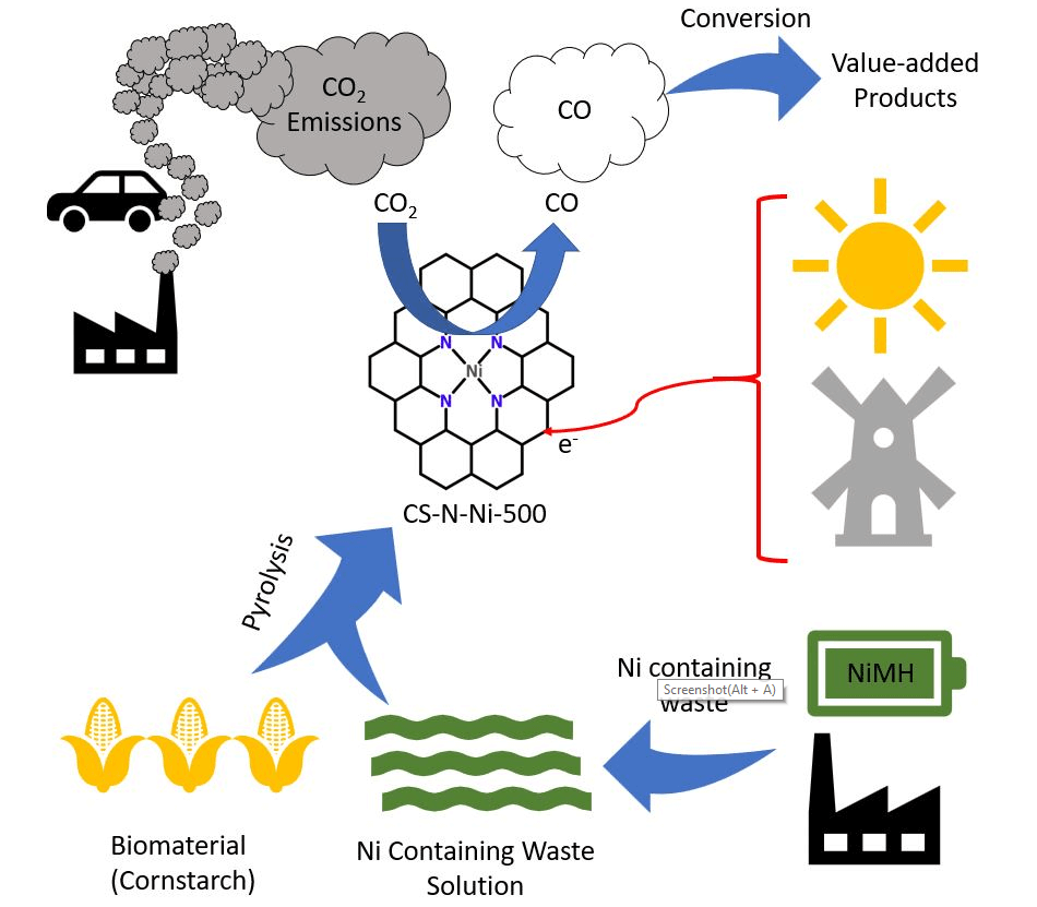 A Sustainable Synthesis of Nickel-Nitrogen-Carbon Catalysts for Efficient Electrochemical CO2 Reduction to CO