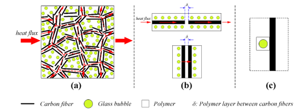 The Contribution of Conductive Network Conversion in Thermal Conductivity Enhancement of Polymer Composite: A Theoretical and Experimental Study