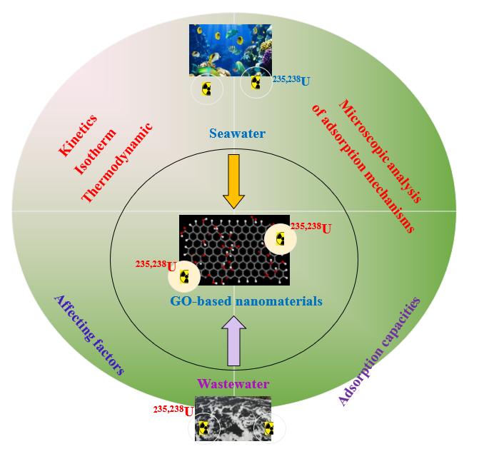 Graphene Oxide-based Nanomaterials for Uranium Adsorptive Uptake