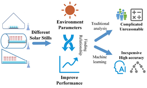 The Weighted Values of Solar Evaporation's Environment Factors Obtained by Machine Learning