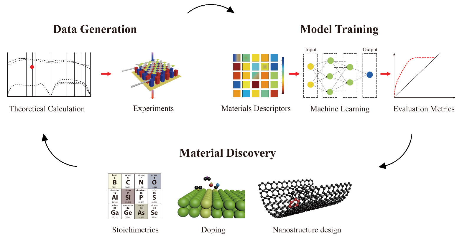 Machine Learning Regression Guided Thermoelectric Materials Discovery – A Review