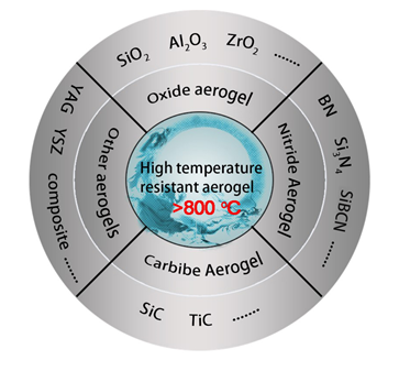 Design, Synthesis, and Use of High Temperature Resistant Aerogels Exceeding 800 oC