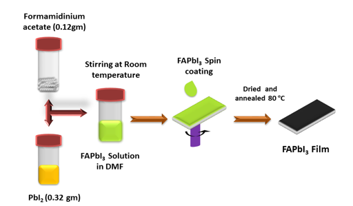 Room Temperature Synthesis of Formamidinium Lead Iodide (FAPbI3) Perovskite for Low-Cost Absorber in Solar Cells
